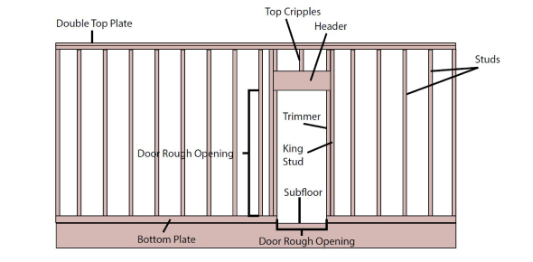 What Do You Know About Wall Framing? Trivia Quiz
