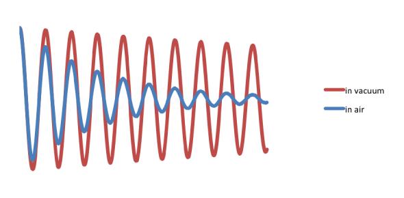 Sound Energy Test: Trivia Quiz