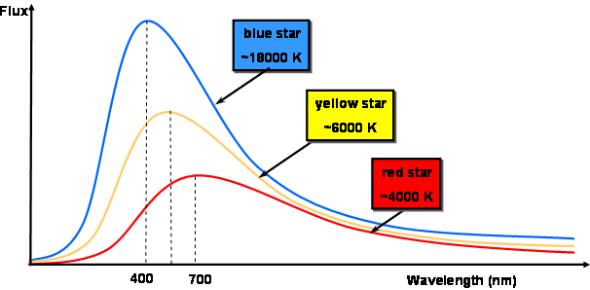 Blackbody Radiation Questions: Quiz!
