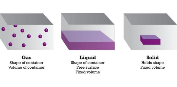 Solids, Liquids And Gases Properties Summary Quiz