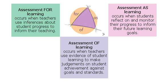 """Assessment """"For"""", """"As"""" And """"Of"""" Learning"""