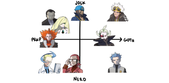 Are You A Nerd,Goth, Prep, Dork, Emo, ETC.?