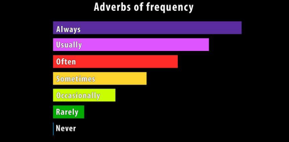 Adverbs Of Frequency Quiz: Test!