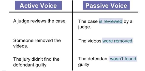 Active And Passive Voice Exam! Quiz