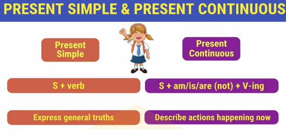 English Grammar Quiz: Simple Present, Present Continuous Or Simple Past!