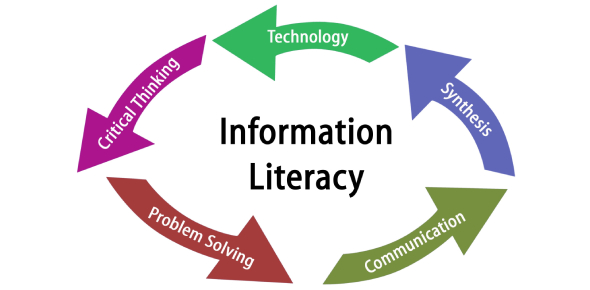 Can You Pass This Information Literacy Quiz?