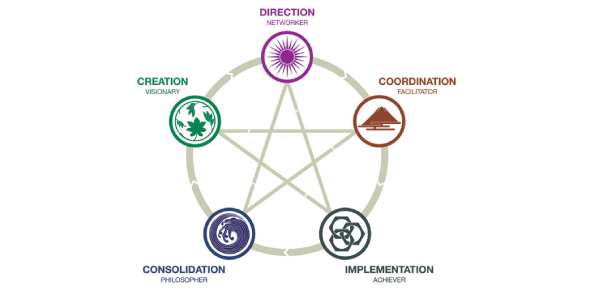 What Universal Element Do You Belong In?