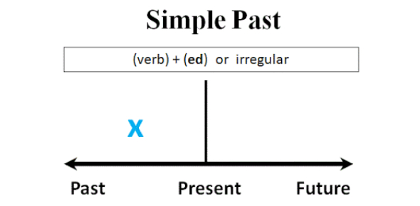 Grammar Test: Used To Or Past Simple