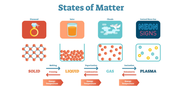 States Of Matter Quiz!