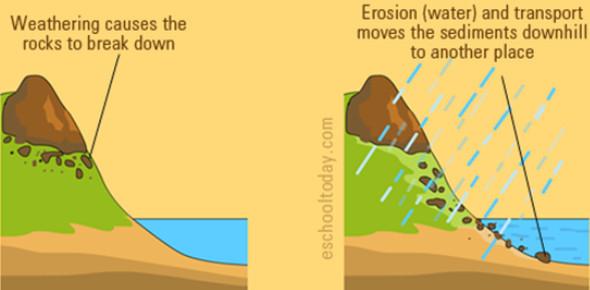 Weathering, Erosion And Deposition: MCQ Quiz