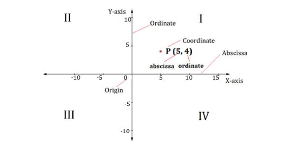 Coordinate Geometry MCQ Test: Trivia!