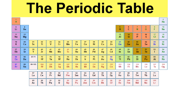 Quiz: The Periodic Table Trivia Questions