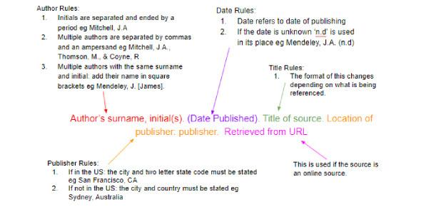 APA Format And Citation Trivia Test: Quiz