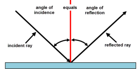 Light Reflection And Refraction Quiz!