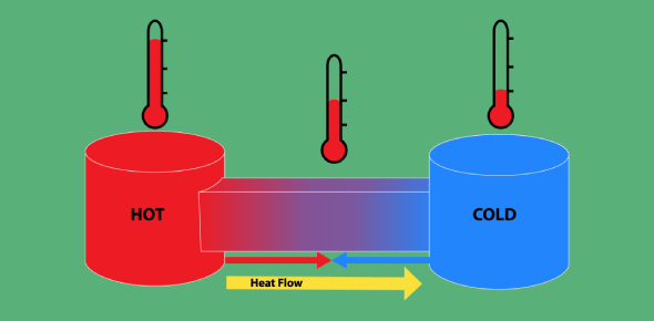 Physics: Trivia Questions On The Laws Of Thermodynamics
