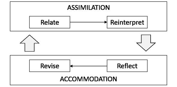 Assimilation Vs. Accommodation Quiz Test!