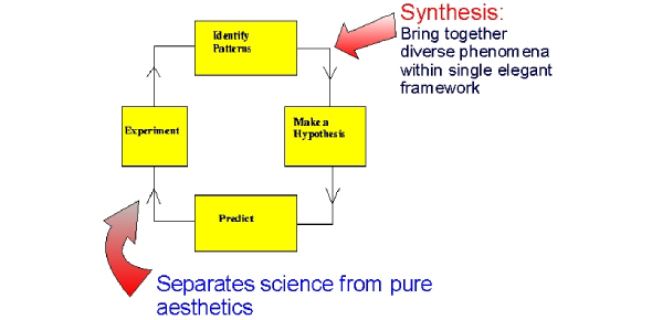 Quiz: What Do You Know About The Scientific Method?