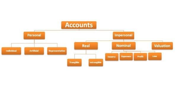 Classification Of Accounts Quiz: Exam!