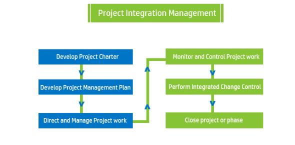 Project Integration Management Quiz! Trivia