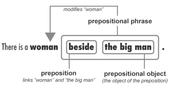 Preposition Quiz: Test Your Grammar!