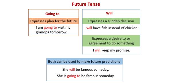 An English Grammar Quiz On Future Tense Sentences!