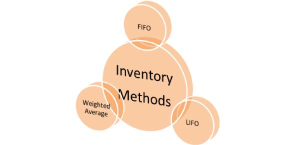 Multiple Choice Quiz Inventory Methods