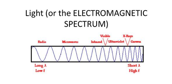 Physics Quiz: Electromagnetic Spectrum Questions!