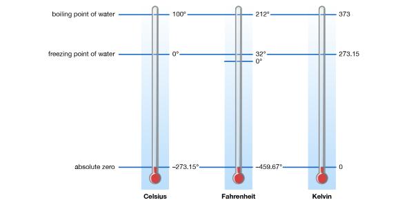 A Quiz On Temperature! Trivia