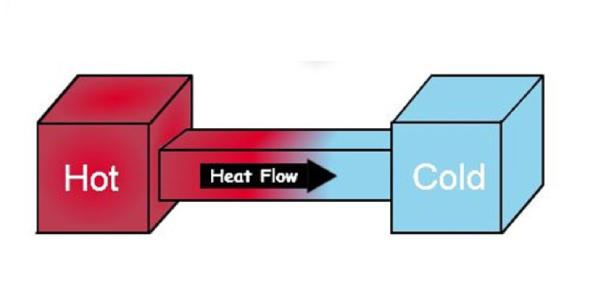 Thermodynamics Exam For 12th Grade! Quiz