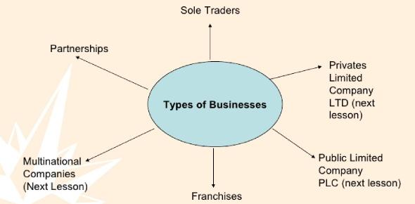 Types Of Business Quiz Exam!