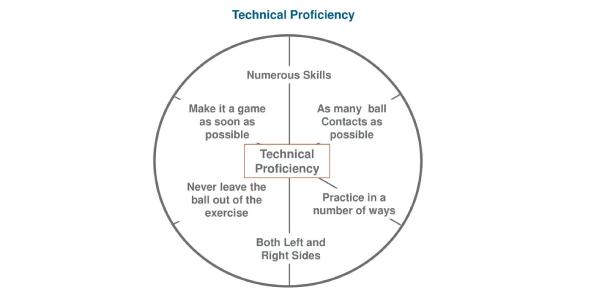 Technical Proficiency Practice Test! Trivia Quiz
