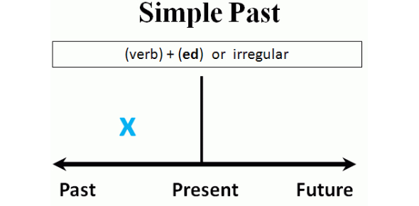 Past Simple Irregular Verbs Quiz! Test