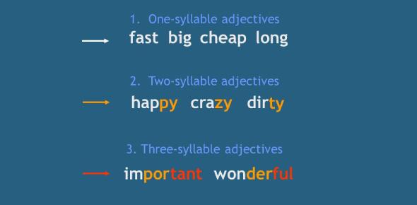 Syllables GK Test: Quiz!