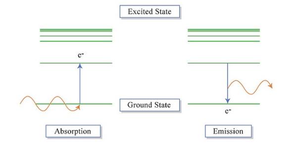 Energy Changes & Atomic Emission Spectra