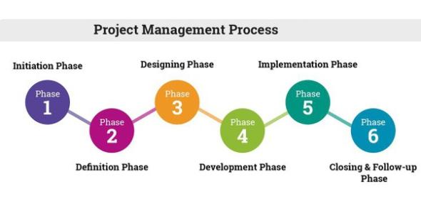 Project Management Processes Quiz! Trivia