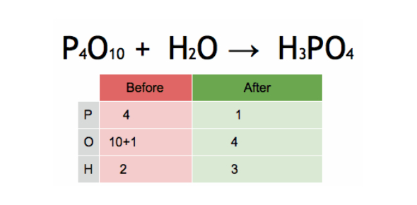 Balancing Equations And Chemical Reactions: Quiz