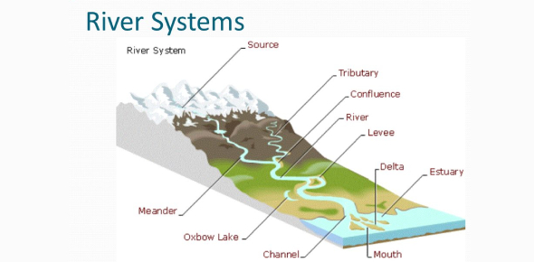 A Quiz On River Systems! Trivia Facts