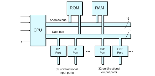Roles Of CPU, ROM And RAM: Quiz!