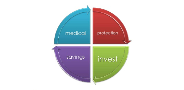Concept Of Financial Planning - Ch 1
