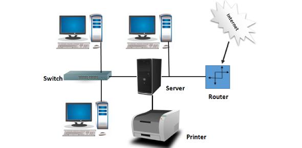 Computer Network Quiz MCQ: Exam!
