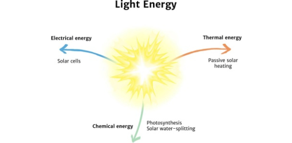 Science Trivia: Test Your Light And Energy Quiz Questions Knowledge!
