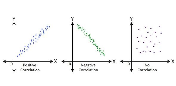 Scatter Plot And Correlation Exam! Quiz