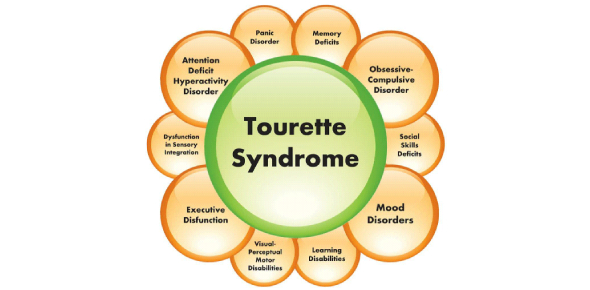What Do You Know About Tourette Syndrome? Trivia Quiz