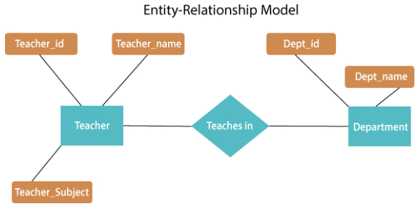 Entity Relationship Diagram Test: Quiz!