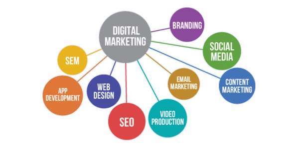Business Quiz: Are You Well Familiar With The Aspects Of Marketing?