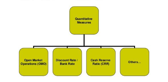 Measures Of Quantitative Assessment (Metrics) Quiz