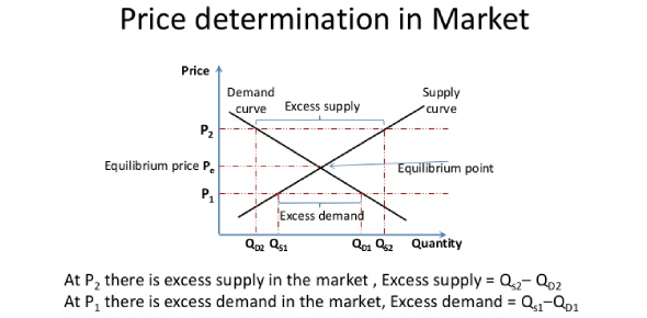 Price Determination In Market: Quiz!
