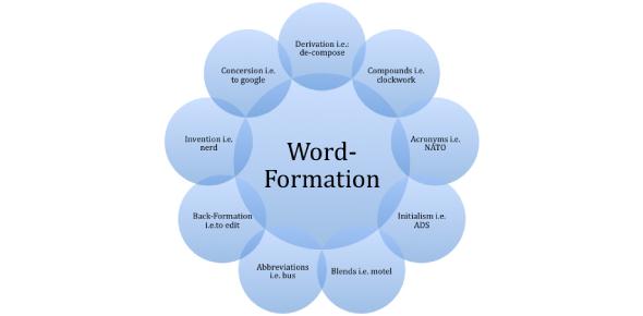 Basic Word Formation Exam: Quiz!