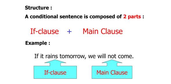 Conditional Sentences Quiz Exam!