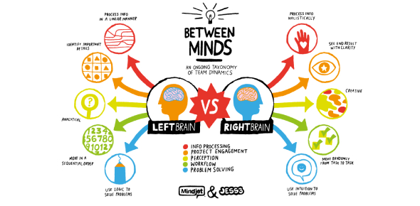 Are You Left Brain Or Right Brain? Quiz!